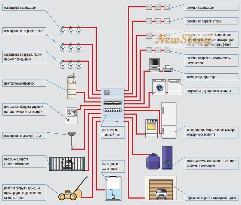 Електропроводка в домі