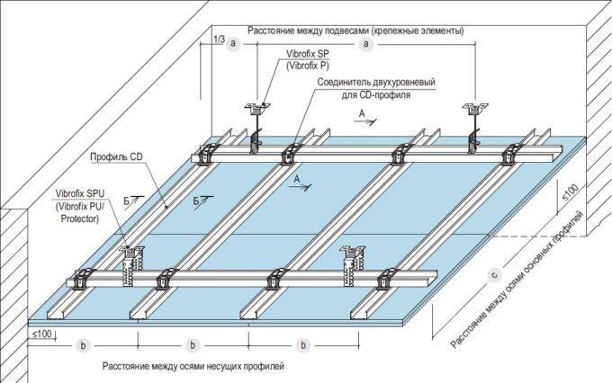 Как сделать потолки из гипсокартона правильно