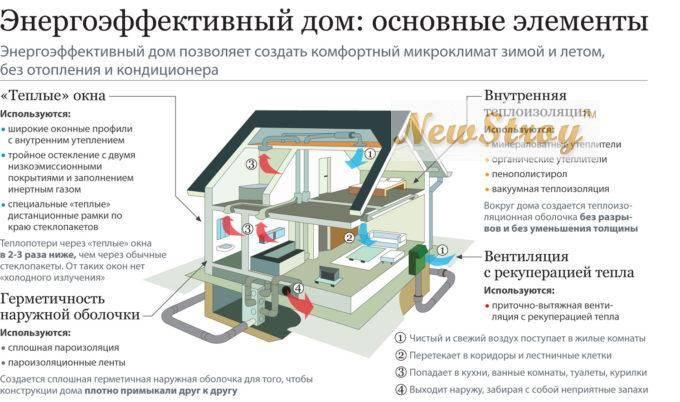 Строительство домов, что нужно знать