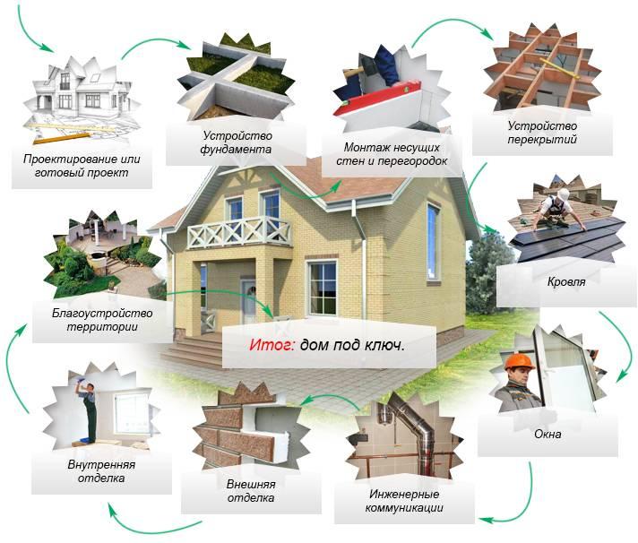 Этапы строительства дома:
