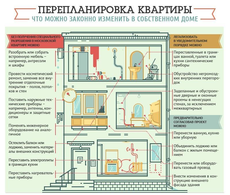 Перепланировка квартир, что нужно знать