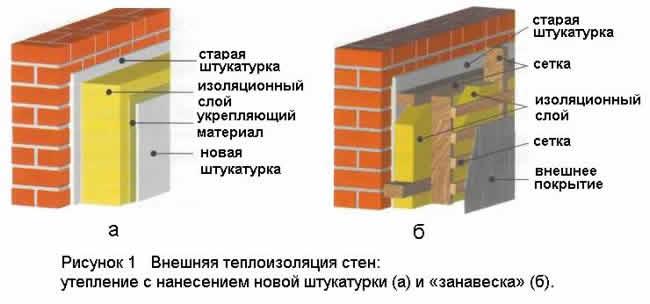 Как утеплить квартиру изнутри или снаружи? newstroy ремонт о.